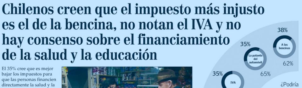 """""""Chilenos creen que el impuesto más injusto es la bencina, no notan el IVA y no hay consenso sobre el financiamiento de salud y educación"""""""