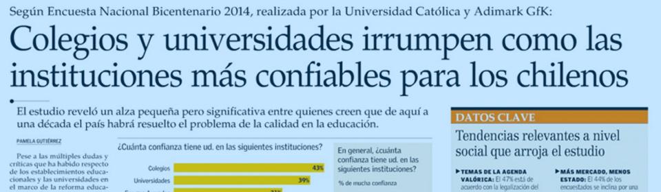 """""""Colegios y universidades irrumpen como las instituciones más confiables para los chilenos"""""""