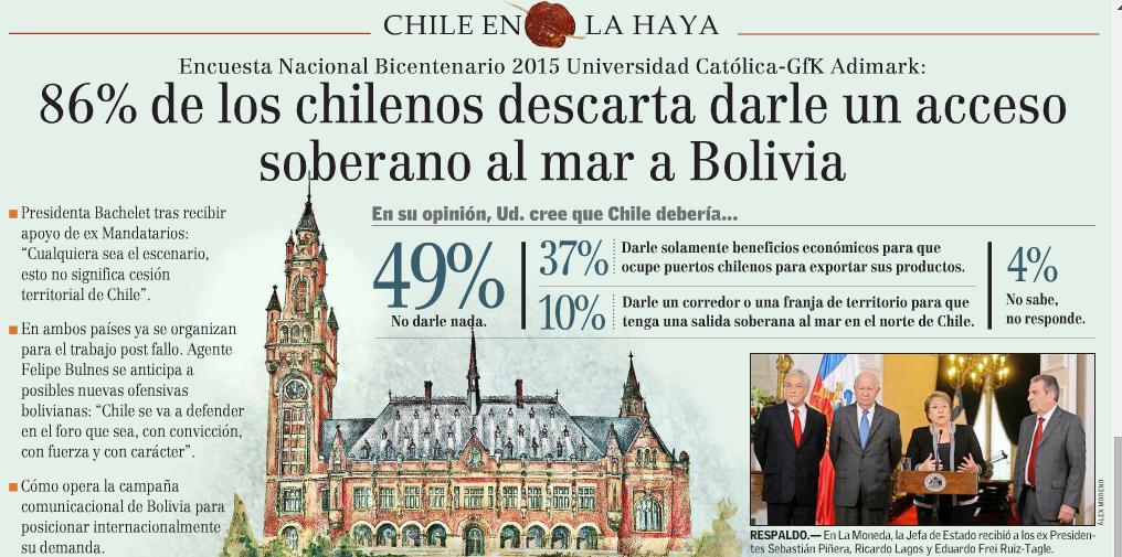 86% de los chilenos descarta darle un acceso soberano al mar a Bolivia
