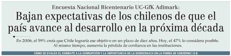 Bajan expectativas de los chilenos de que el país avance al desarrollo en la próxima década