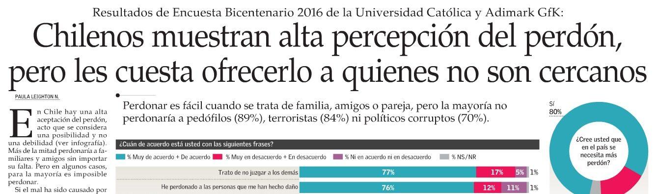 Chilenos muestran alta percepción del perdón, pero les cuesta ofrecerlo a quienes no son cercanos