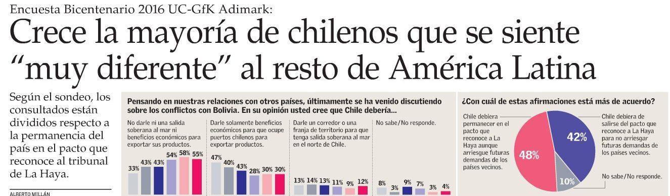 """Crece la mayoría de chilenos que se siente """"muy diferente"""" al resto de América Latina"""