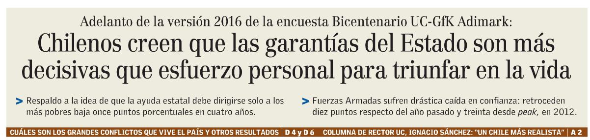Chilenos creen que las garantías del Estado son más decisivas que esfuerzo personal para triunfar en la vida