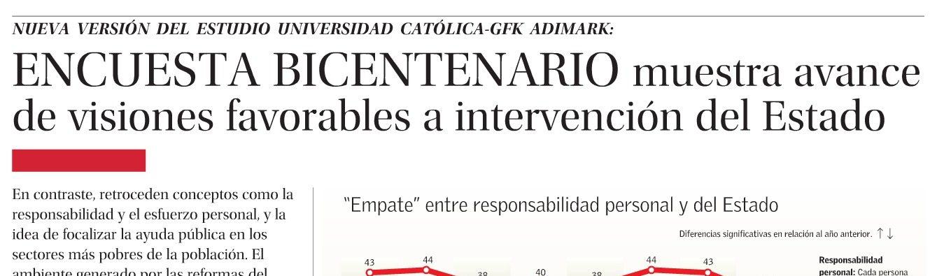 Encuesta Bicentenario muestra avance de visiones favorables a intervención del Estado