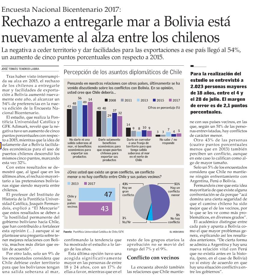Rechazo a entregarle mar a Bolivia está nuevamente al alza entre los chilenos