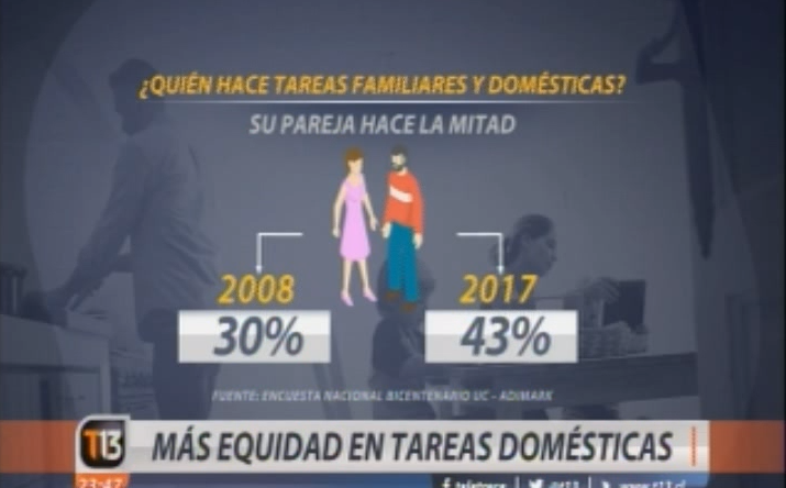 Encuesta Bicentenario 2017: T13 presenta en exclusiva resultados sobre percepción de familia