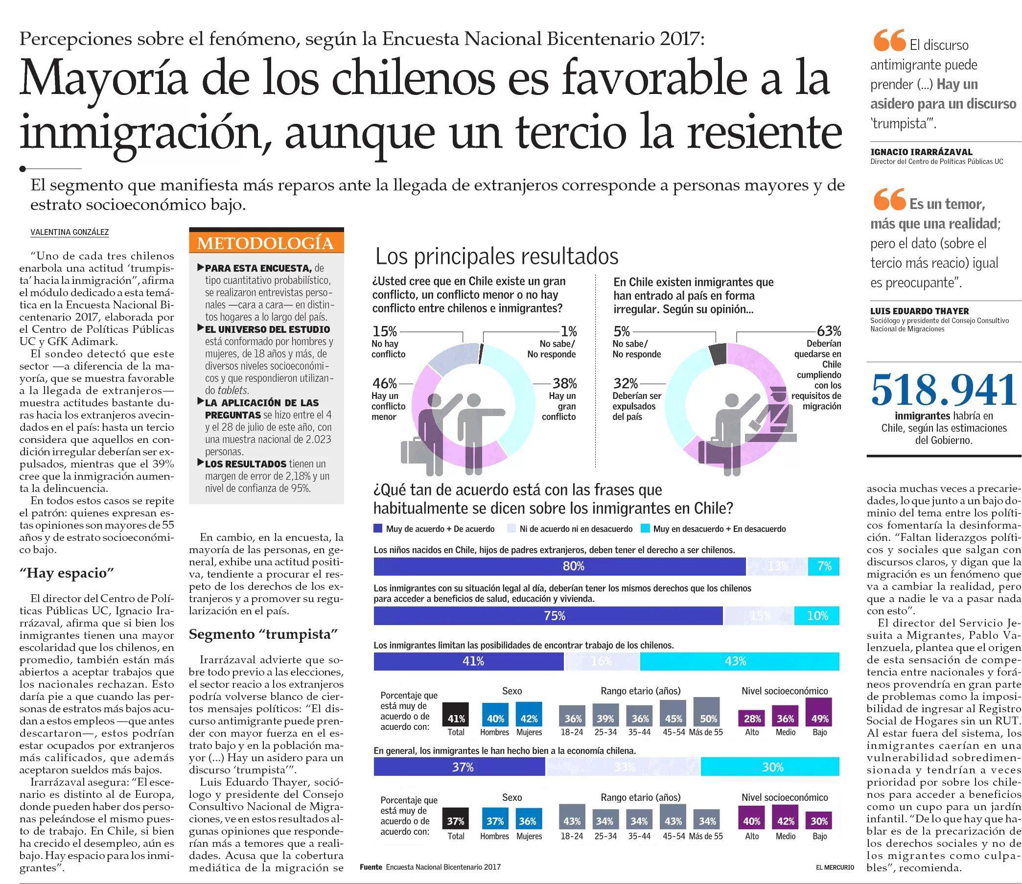Mayoría de los chilenos es favorable a la inmigración, aunque un tercio la reciente