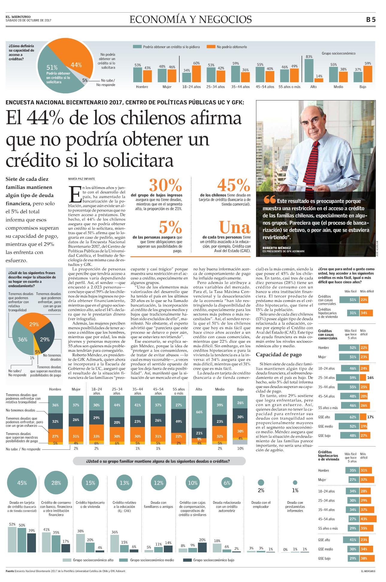 44% de los chilenos afirma que no podría obtener un crédito si lo solicita