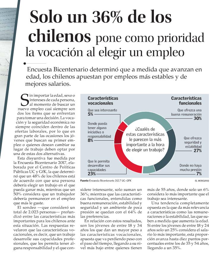 Solo un 36% de los chilenos pone como prioridad la vocación al elegir un empleo
