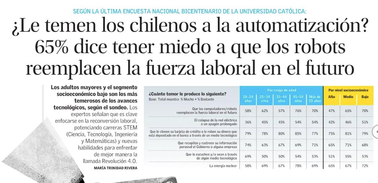 ¿Le temen los chilenos a la automatización?