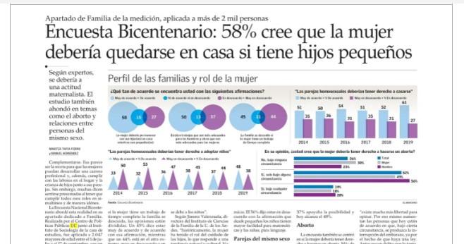 58% de los chilenos cree que la mujer debería quedarse en casa si tiene hijos pequeños (según Encuesta Bicentenario UC)
