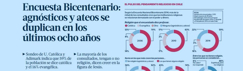 """""""Encuesta Bicentenario: agnósticos y ateos se duplican en los últimos ocho años"""""""