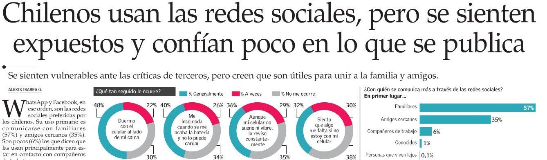 Chilenos usan las redes sociales, pero se sienten expuestos y confían poco en lo que se publica
